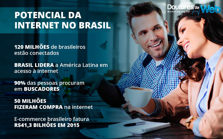 Potencial da Internet no Brasil